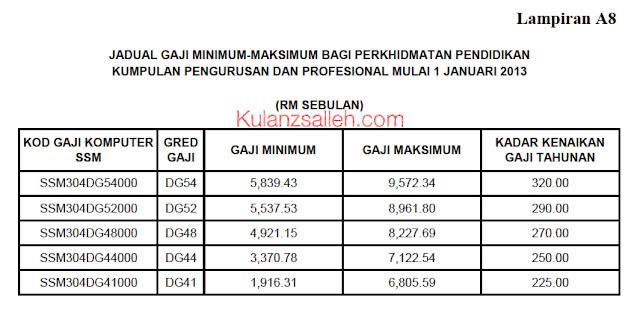 Surat Pekeliling Perkhidmatan Bil 02 2013 Berkenaan Jadual Gaji