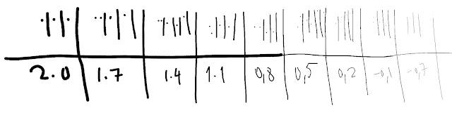 Testes com a formula para um pincel de tipo fixo, que não varia a dimensão em função nem da pressão nem da velocidade... para valores de 1 pixel a 15 pixels aproximadamente.