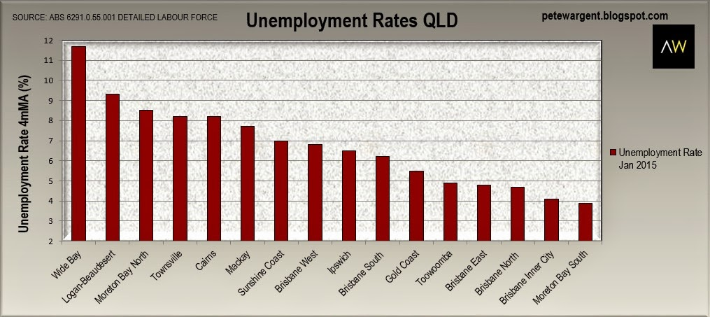 Unemployment rates QLD