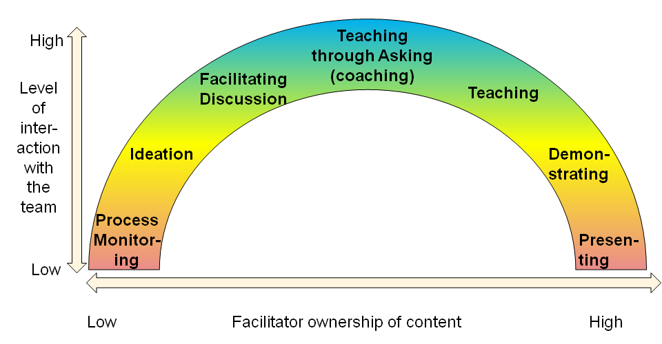facilitating the transfer of knowledge to Managing collaboration between research institutions and industry –ip related  2008 –knowledge transfer  facilitating flows of skills, knowledge,.