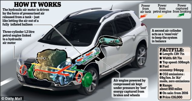 How Hybrid Vehicles Works