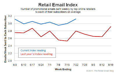 Click to view the July 24, 2011 Retail Email Index larger