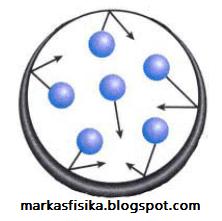 Wujud zat dari suatu zat tergantung pada suhunya,Semua zat menempati ruang, mempunyai massa, dan dapat berada dalam wujud yang berbeda. Pada dasarnya ada tiga wujud zat: padat, cair, dan gas, berikut penjelasan nya.