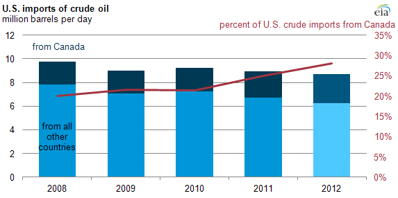 US Oil Imports from Canada