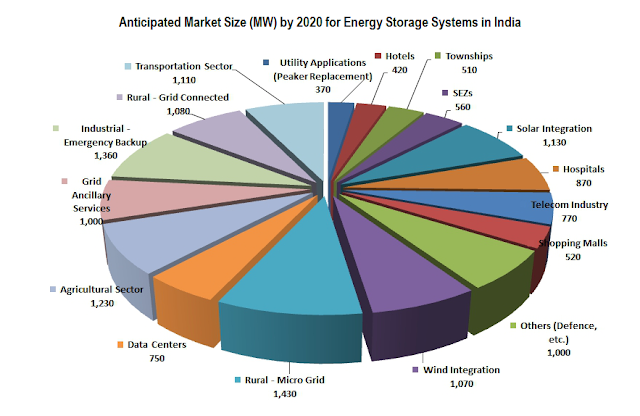 ... photovoltaic, Indian Solar News, Indian Wind News, Indian Wind Market