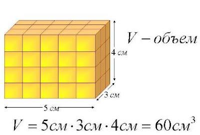 Объем прямоугольного параллелепипеда 5 класс. Пример вычисления объема прямоугольного параллелепипеда. Математика для блондинок.