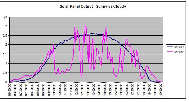 kWh amount of solar PV electricity generated each day