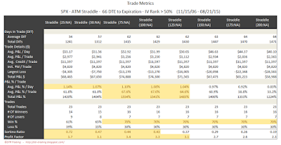 SPX Short Options Straddle Trade Metrics - 66 DTE - IV Rank > 50 - Risk:Reward Exits