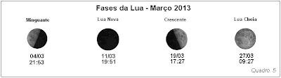 Lua (Fases) = As fases lunares este mês, estão indicadas em Tempo