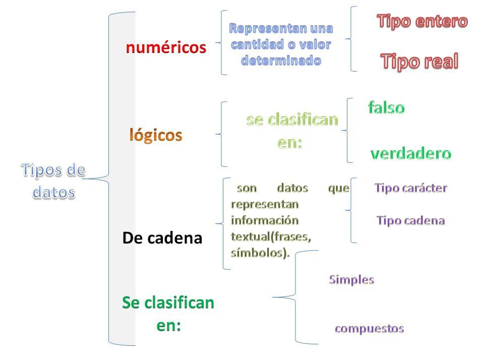Cuadro sinoptico sobre los tipos de datos valentin for Tipos de cuadros