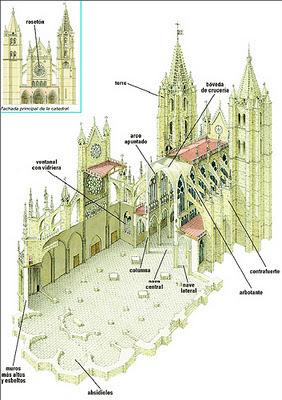 Las cosas de marina diferencias entre el rom nico y el g tico for Arquitectura gotica partes