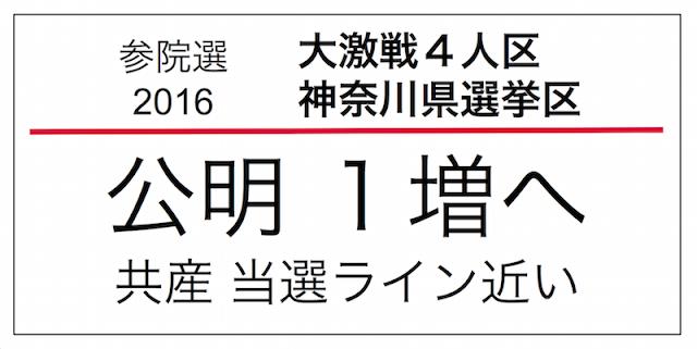2016年7月に行われる予定の第24回参議院議員選挙、神奈川県選挙区の情勢。2010年民主政権下の参院選で当選した3議員が改選を迎える。2013年第23回参院選時に1増の4人区となっており、今回の改選は4議席を巡って争われる激戦区。与党は2〜3議席の獲得を目指すだろう。野党が3議席確保は簡単ではない。前回2013年第23回参院選公明党が新たに議席を確保しており、今回も擁立する方針。前回僅差で敗れた共産は支持拡大で当選ラインに近い可能性がある。