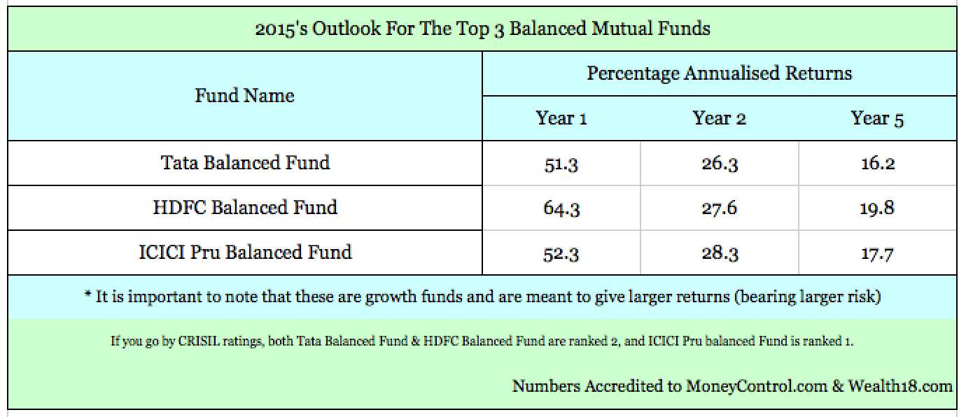 Your Balanced Mutual Fund Picks For 2015