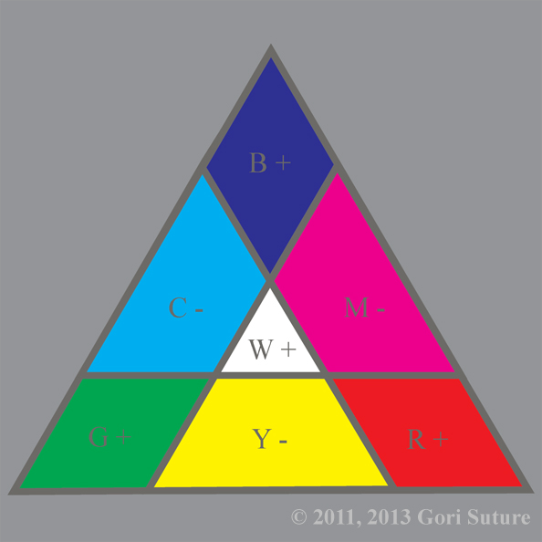 An illustrative organization of color hues in a triangle that shows relationships between the primary colors of additive light (RGB), known also as order light or positive light, creating the primary colors of subtractive light (CMY), known also as chaos light or negative light.  Since this image is from the point of view of an entity made of order light, order is absolute & chaos is relative.