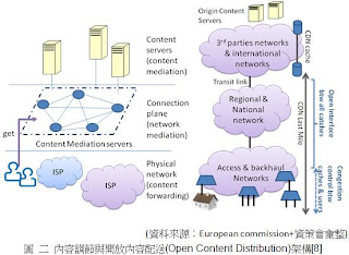 內容調節與開放內容配送(Open Content Distribution)架構