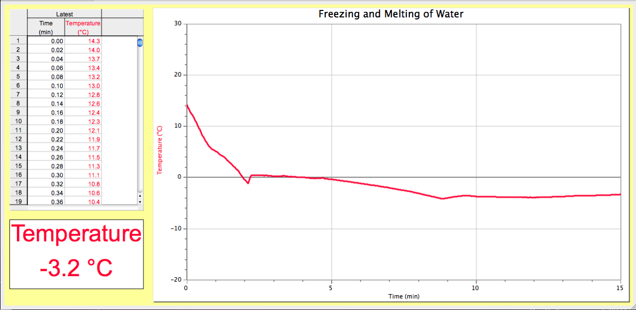freezing melting lab Melting ice with salt - free download as pdf file (pdf), text file (txt) or read online for free melting freezing point depression.