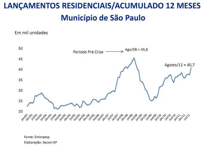 Série Histórica - Lançamentos Imobiliários - São Paulo