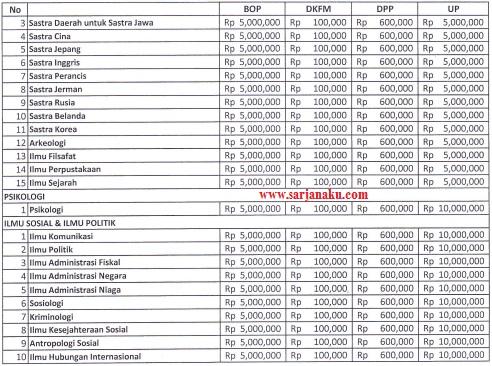 Biaya Kuliah UI 2013