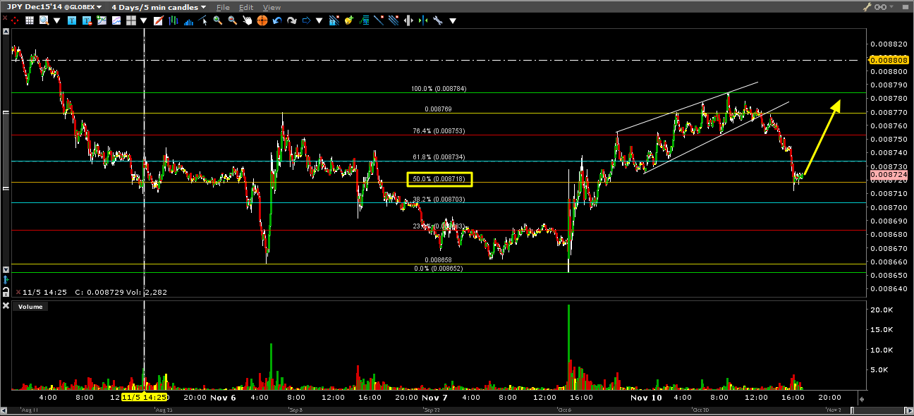 trading forex usdjpy