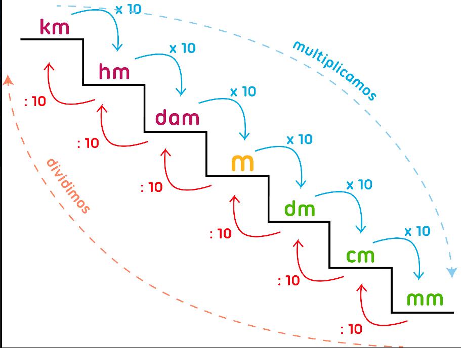 Jacaranda medidas de longitud ii forma de escalera for Escalera de medidas