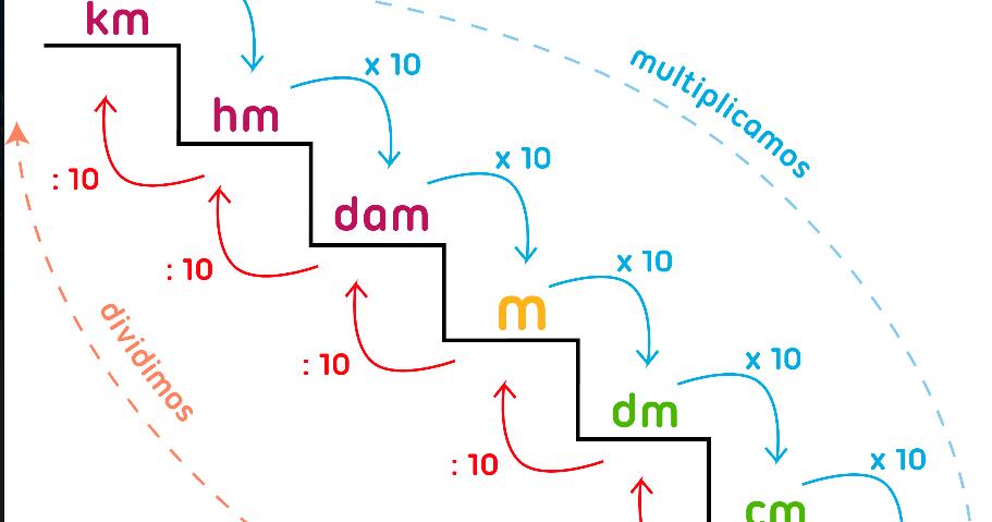 Jacaranda medidas de longitud ii forma de escalera for Escalera de 7 metros