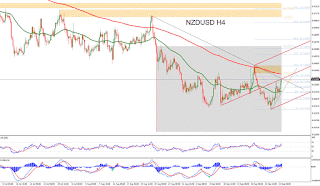 Forex Technical Analysis of EURUSD for November 30, 2015 | Forex ...