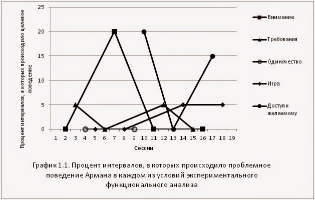 Функциональный анализ в Самаре