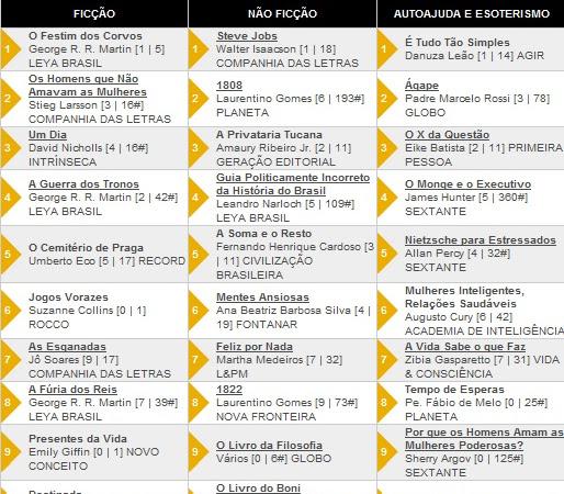 Os 10 livros + vendidos segundo a Revista Veja 14/03/2012