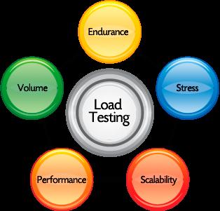 Load_Testing