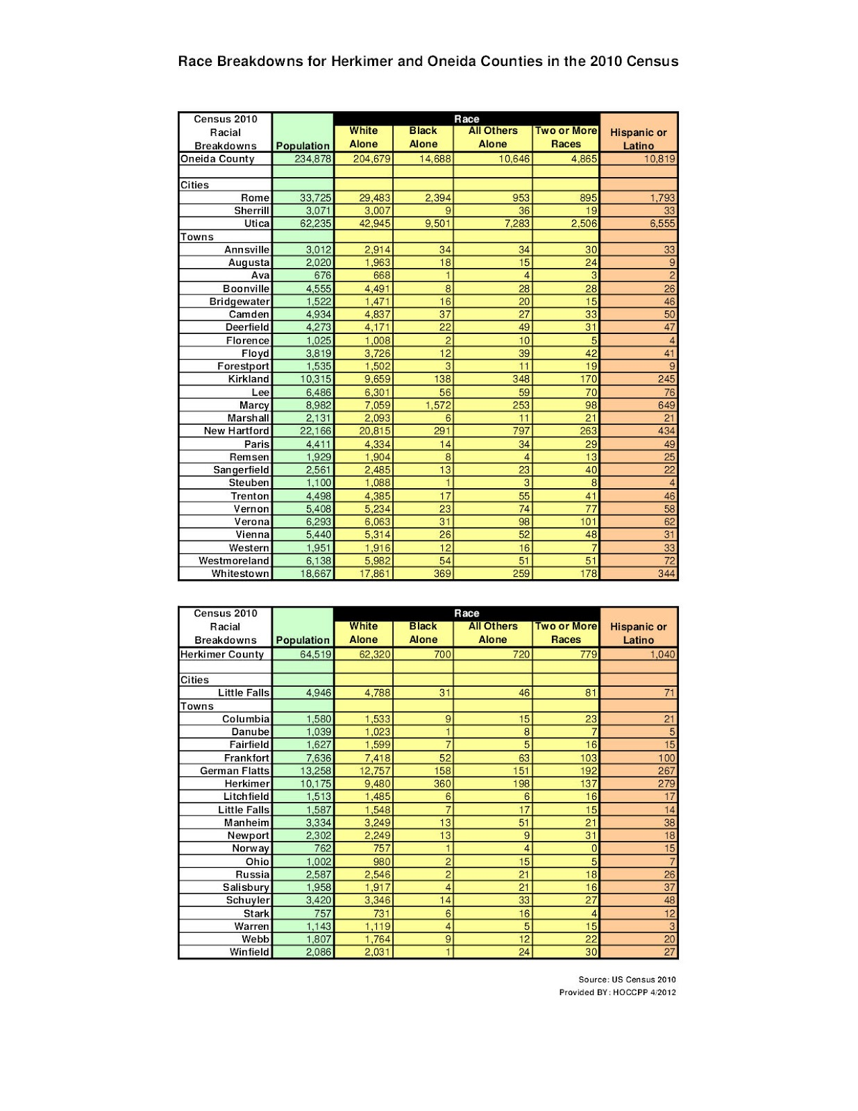2014 oneida county tax rolls - Click To Enlarge