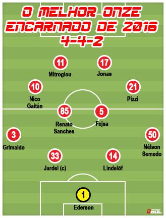 O melhor onze do Benfica em 2016