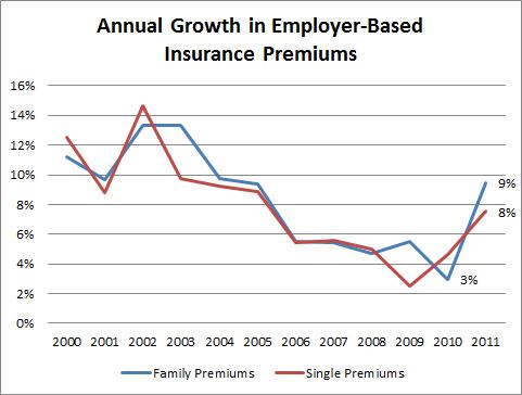 insurance premium increase
