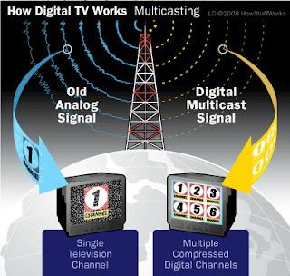 Televisi: Digital vs Analog