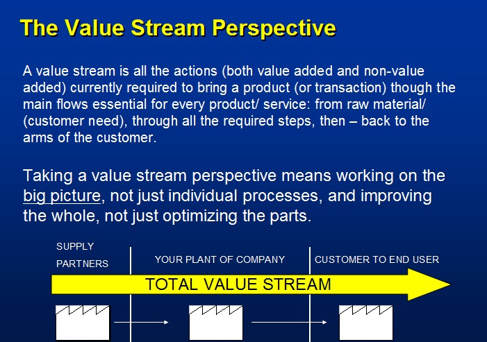 lean simulations why value stream mapping a power point review