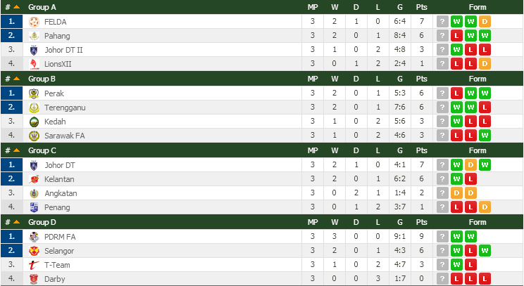 Kedudukan Terkini Kumpulan Piala Malaysia 2014