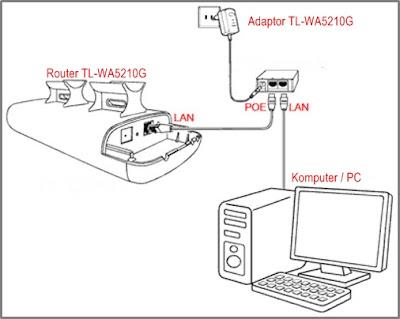 Koneksi TP-Link TL-WA5210G