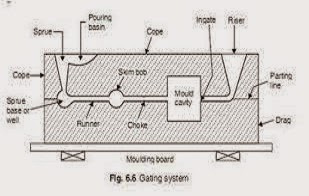 gating system design and parts