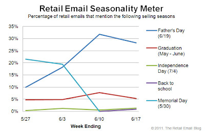 Click to view the June 17, 2011 Retail Email Seasonality Meter larger