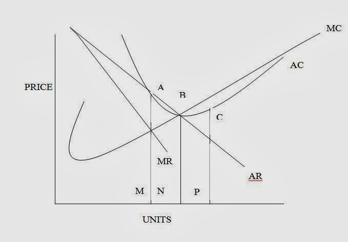 Study material explain the concept of excess capacity waste in 2 in monopolistic competition there is ac more than ac at equilibrium in long run this means firm earns minimum ac after equilibrium takes place ccuart Gallery