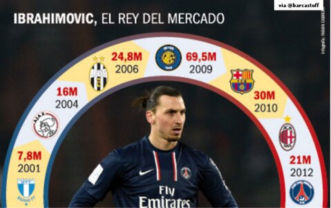 Zlatan Ibrahimovic, the King of the Transfer Market