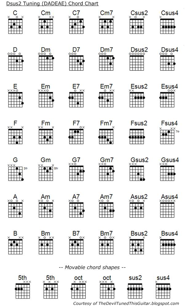 The Devil Tuned This Guitar Creating Chords In Alternate Tunings