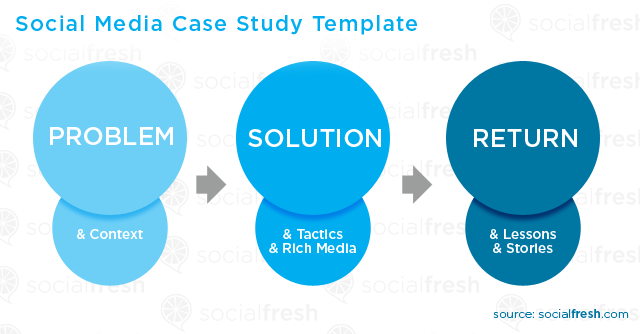 short marketing case studies with solutions