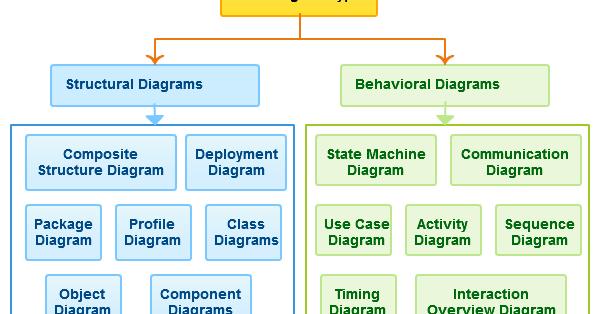 What Is Uml Uml Diagrams Types Of Uml Diagrams