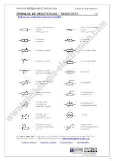 Símbolos de resistencias / resistores 1/2