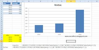 Gráfico de Excel con los últimos datos incorporados.