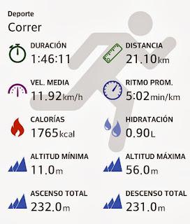 Estadísticas del medio maratón