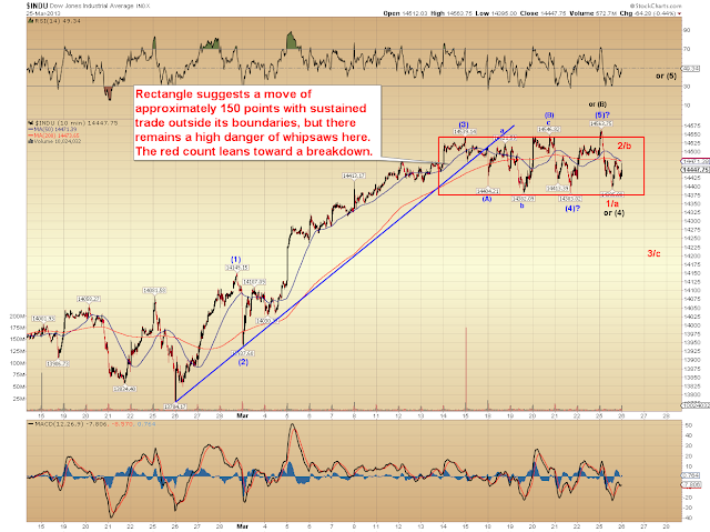 SPX Update: The Market Just Raised Its Noise Level – Pretzel Logic