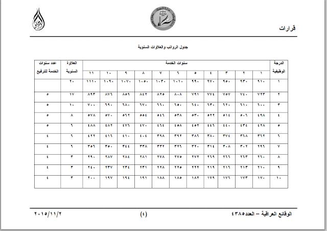 سلم الرواتب لسنة 2015 المنشور بالوقائع العراقية بالعدد 4385