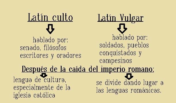 Aprendiendo lat n lat n culto y lat n vulgar for Fraces en latin
