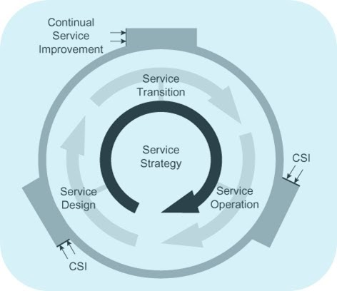 itil csi sample exam 2 itil intermediate csi sample test papers 30 pdus offered exam fee included 180 access days get course other courses you may be interested in : itil® foundation.